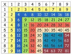 Как легко ребенку выучить таблицу умножения Таблица Пифагора 2